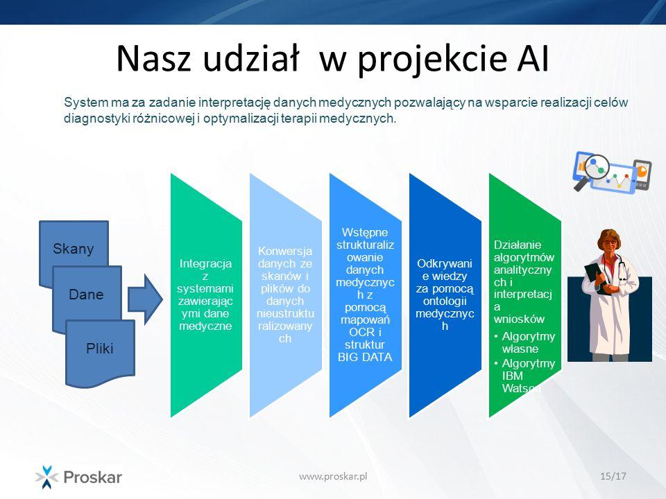 Nasz udział w projekcie AI www.proskar.pl15/17 System ma za zadanie interpretację danych medycznych pozwalający na wsparcie realizacji celów diagnosty