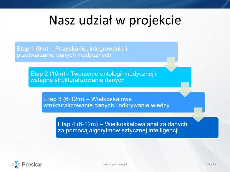 Nasz udział w projekcie www.proskar.pl16/17 Etap 1 (9m) – Pozyskanie, integrowanie i przetwarzanie danych medycznych Etap 2 (16m) - Tworzenie ontologi