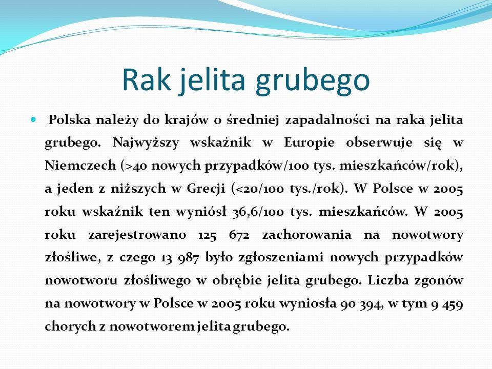 Rak jelita grubego Polska należy do krajów o średniej zapadalności na raka jelita grubego. Najwyższy wskaźnik w Europie obserwuje się w Niemczech (>40