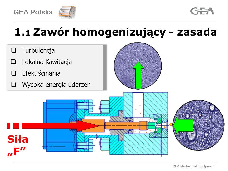 GEA Mechanical Equipment Głowica homogenizująca (impact head) Produkt po homogenizacji Produkt przed homogenizacją Strefa homogenizacji Pierścień przeciwuderzeniowy (impact ring) Pierścień przelotowy (valve seat) 1.