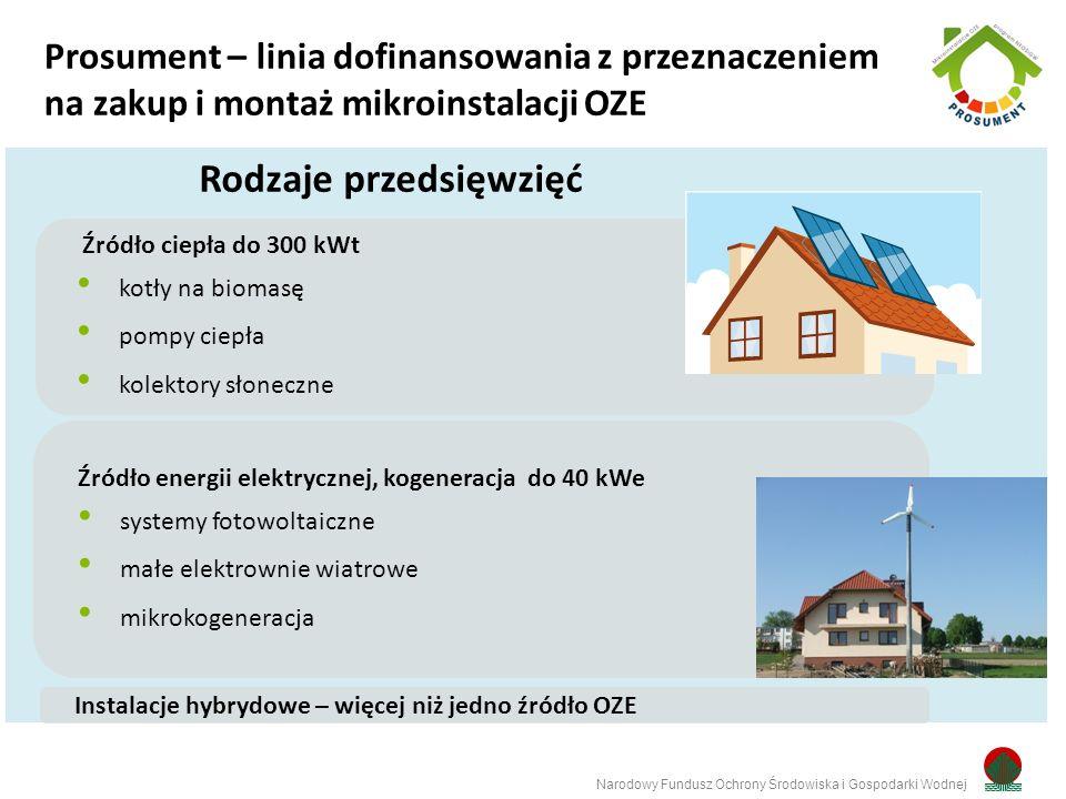 Rodzaje przedsięwzięć Narodowy Fundusz Ochrony Środowiska i Gospodarki Wodnej Prosument – linia dofinansowania z przeznaczeniem na zakup i montaż mikroinstalacji OZE Źródło ciepła do 300 kWt kotły na biomasę pompy ciepła kolektory słoneczne Źródło energii elektrycznej, kogeneracja do 40 kWe systemy fotowoltaiczne małe elektrownie wiatrowe mikrokogeneracja Instalacje hybrydowe – więcej niż jedno źródło OZE