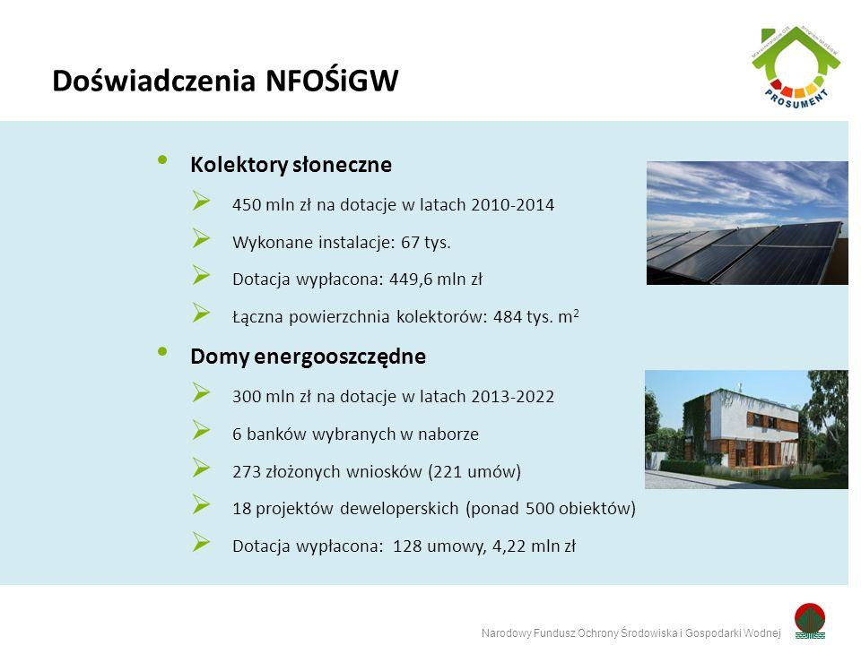 Kolektory słoneczne  450 mln zł na dotacje w latach 2010-2014  Wykonane instalacje: 67 tys.