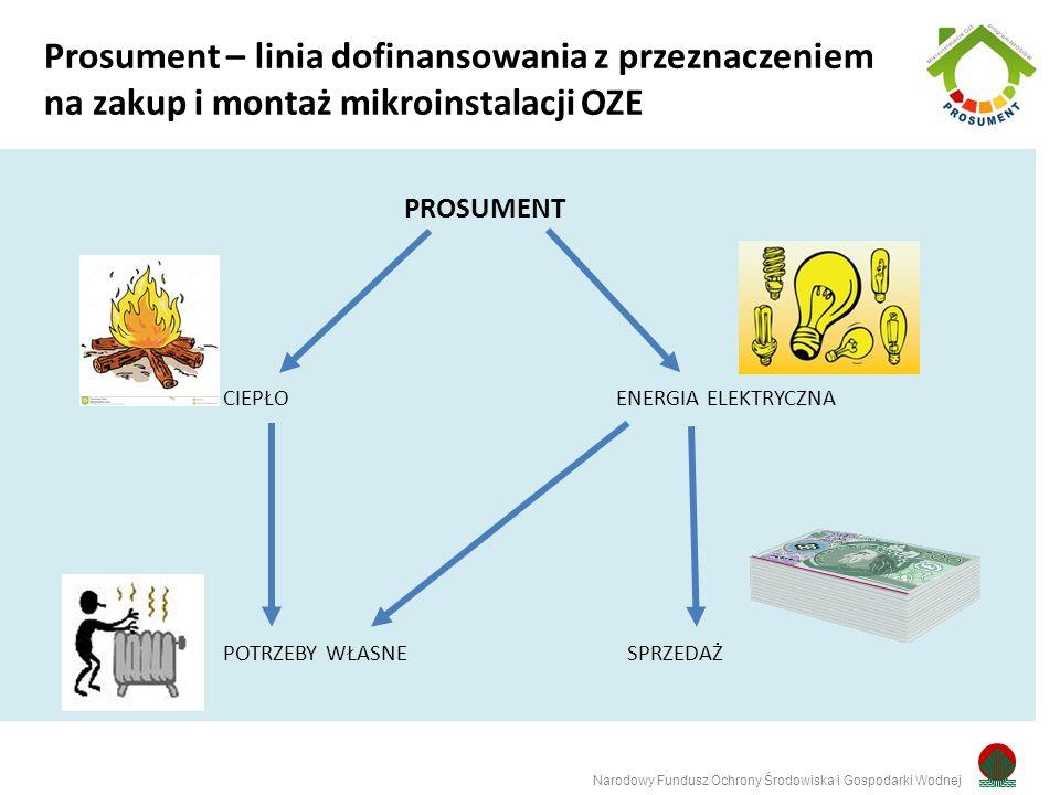 PROSUMENT CIEPŁOENERGIA ELEKTRYCZNA POTRZEBY WŁASNE SPRZEDAŻ Narodowy Fundusz Ochrony Środowiska i Gospodarki Wodnej Prosument – linia dofinansowania z przeznaczeniem na zakup i montaż mikroinstalacji OZE