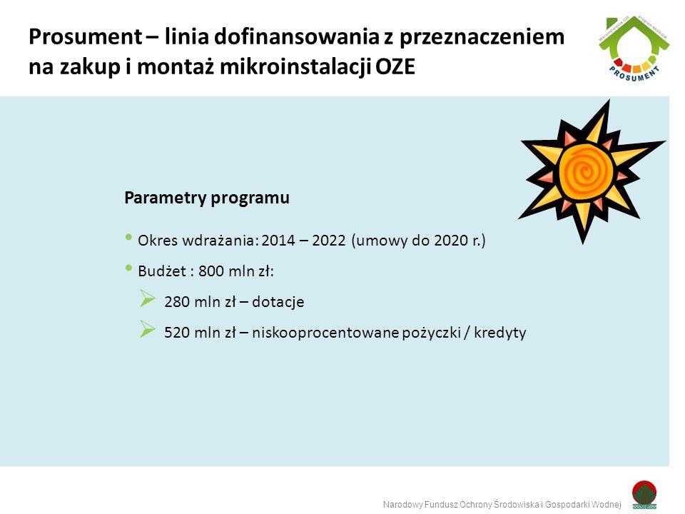 Parametry programu Okres wdrażania: 2014 – 2022 (umowy do 2020 r.) Budżet : 800 mln zł:  280 mln zł – dotacje  520 mln zł – niskooprocentowane pożyczki / kredyty Narodowy Fundusz Ochrony Środowiska i Gospodarki Wodnej Prosument – linia dofinansowania z przeznaczeniem na zakup i montaż mikroinstalacji OZE