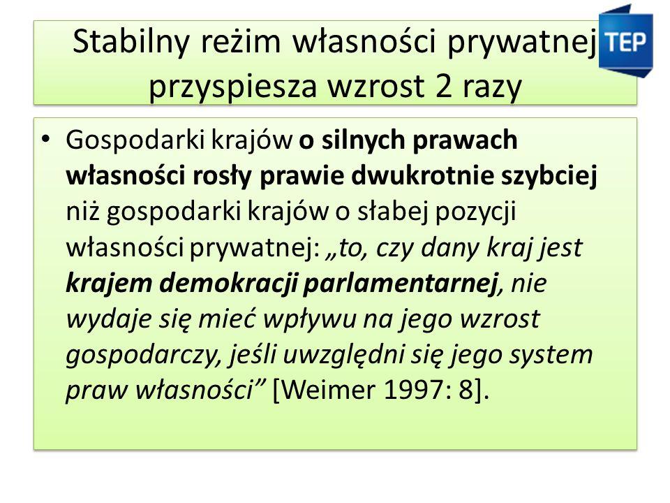"""Stabilny reżim własności prywatnej przyspiesza wzrost 2 razy Gospodarki krajów o silnych prawach własności rosły prawie dwukrotnie szybciej niż gospodarki krajów o słabej pozycji własności prywatnej: """"to, czy dany kraj jest krajem demokracji parlamentarnej, nie wydaje się mieć wpływu na jego wzrost gospodarczy, jeśli uwzględni się jego system praw własności [Weimer 1997: 8]."""