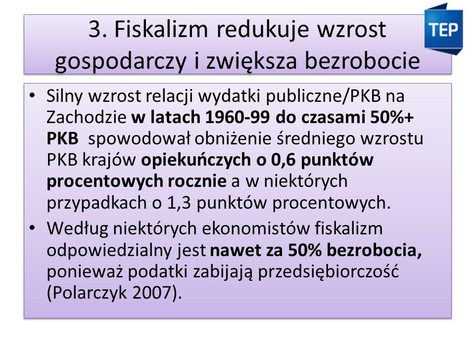 3. Fiskalizm redukuje wzrost gospodarczy i zwiększa bezrobocie Silny wzrost relacji wydatki publiczne/PKB na Zachodzie w latach 1960-99 do czasami 50%