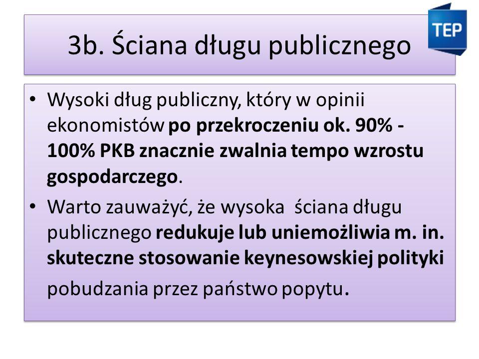 3b.Ściana długu publicznego Wysoki dług publiczny, który w opinii ekonomistów po przekroczeniu ok.