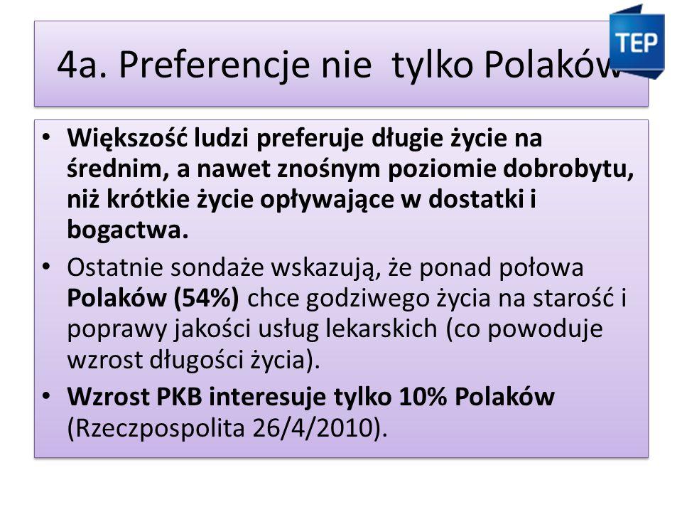4a. Preferencje nie tylko Polaków Większość ludzi preferuje długie życie na średnim, a nawet znośnym poziomie dobrobytu, niż krótkie życie opływające