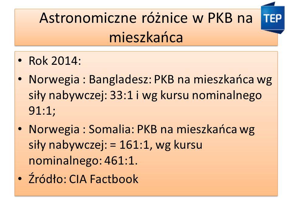 Astronomiczne różnice w PKB na mieszkańca Rok 2014: Norwegia : Bangladesz: PKB na mieszkańca wg siły nabywczej: 33:1 i wg kursu nominalnego 91:1; Norwegia : Somalia: PKB na mieszkańca wg siły nabywczej: = 161:1, wg kursu nominalnego: 461:1.