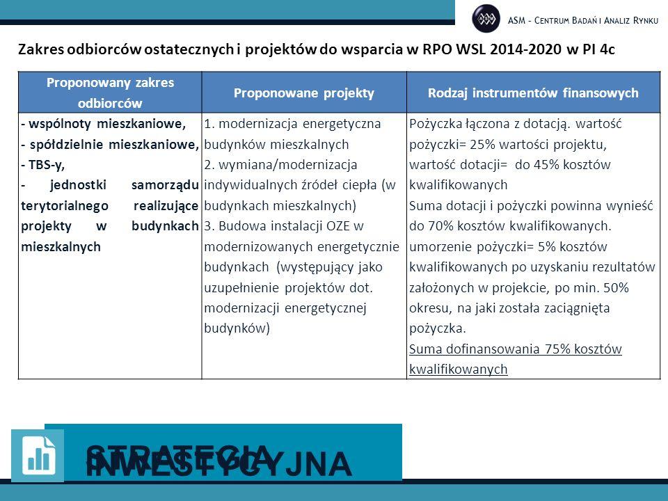 ASM – C ENTRUM B ADAŃ I A NALIZ R YNKU Zakres odbiorców ostatecznych i projektów do wsparcia w RPO WSL 2014-2020 w PI 4c Proponowany zakres odbiorców Proponowane projektyRodzaj instrumentów finansowych - wspólnoty mieszkaniowe, - spółdzielnie mieszkaniowe, - TBS-y, - jednostki samorządu terytorialnego realizujące projekty w budynkach mieszkalnych 1.