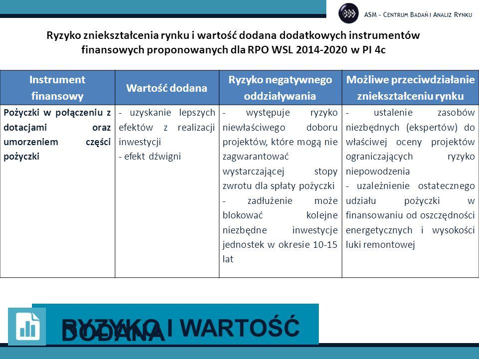ASM – C ENTRUM B ADAŃ I A NALIZ R YNKU Ryzyko zniekształcenia rynku i wartość dodana dodatkowych instrumentów finansowych proponowanych dla RPO WSL 2014-2020 w PI 4c Rys 1.