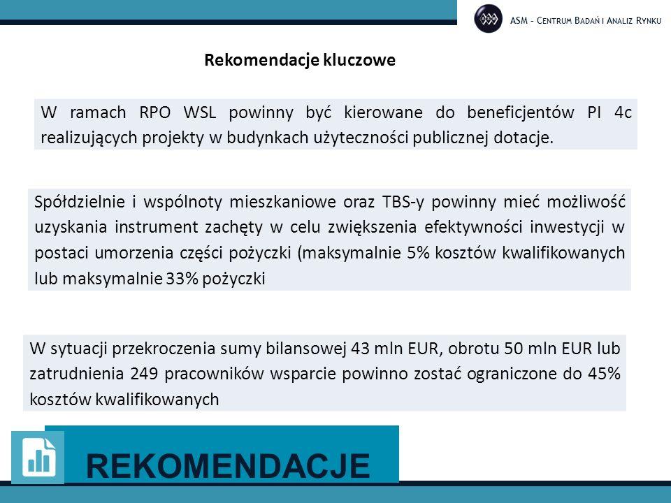 ASM – C ENTRUM B ADAŃ I A NALIZ R YNKU W sytuacji przekroczenia sumy bilansowej 43 mln EUR, obrotu 50 mln EUR lub zatrudnienia 249 pracowników wsparcie powinno zostać ograniczone do 45% kosztów kwalifikowanych Rekomendacje kluczowe W ramach RPO WSL powinny być kierowane do beneficjentów PI 4c realizujących projekty w budynkach użyteczności publicznej dotacje.