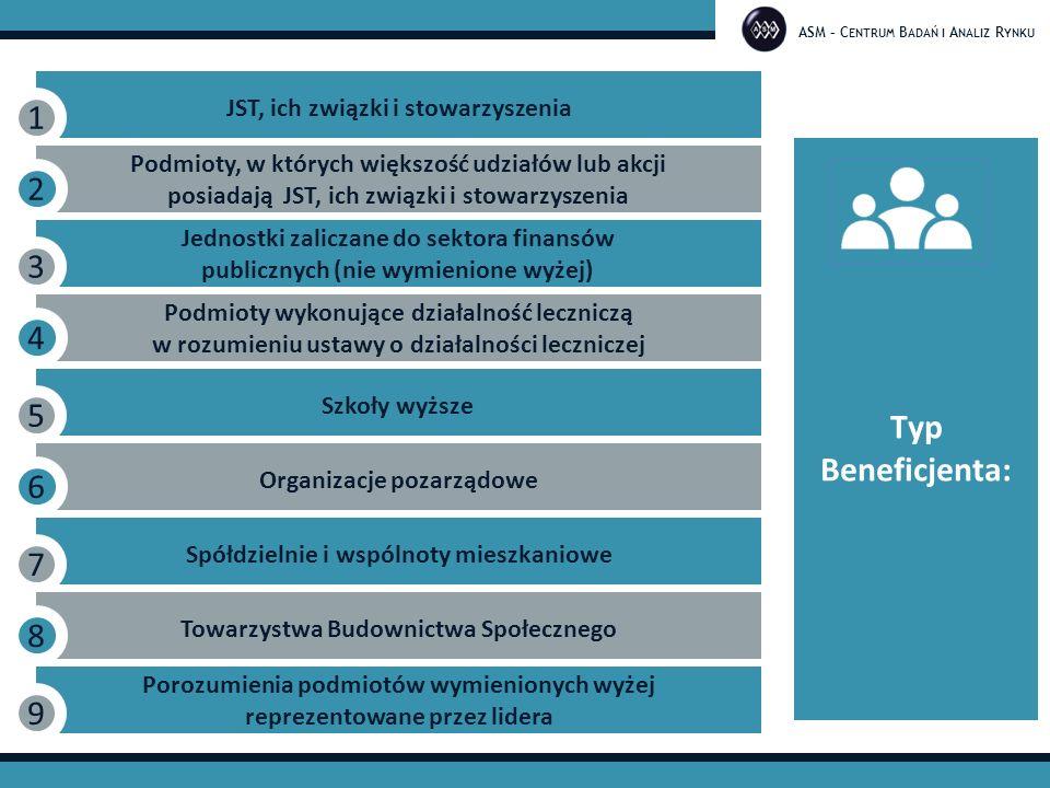 ASM – C ENTRUM B ADAŃ I A NALIZ R YNKU JST, ich związki i stowarzyszenia 1 Podmioty, w których większość udziałów lub akcji posiadają JST, ich związki i stowarzyszenia 2 Jednostki zaliczane do sektora finansów publicznych (nie wymienione wyżej) 3 Podmioty wykonujące działalność leczniczą w rozumieniu ustawy o działalności leczniczej 4 Szkoły wyższe 5 Organizacje pozarządowe 6 Spółdzielnie i wspólnoty mieszkaniowe 7 Towarzystwa Budownictwa Społecznego 8 Porozumienia podmiotów wymienionych wyżej reprezentowane przez lidera 9 Typ Beneficjenta: