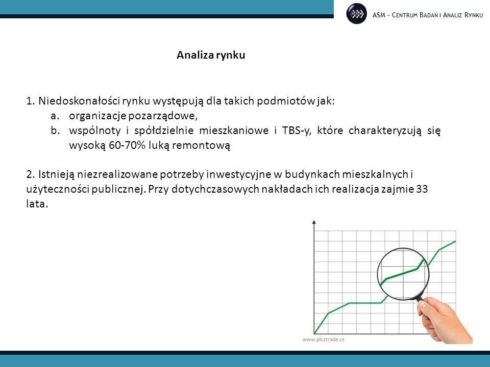 ASM – C ENTRUM B ADAŃ I A NALIZ R YNKU Analiza rynku 1.