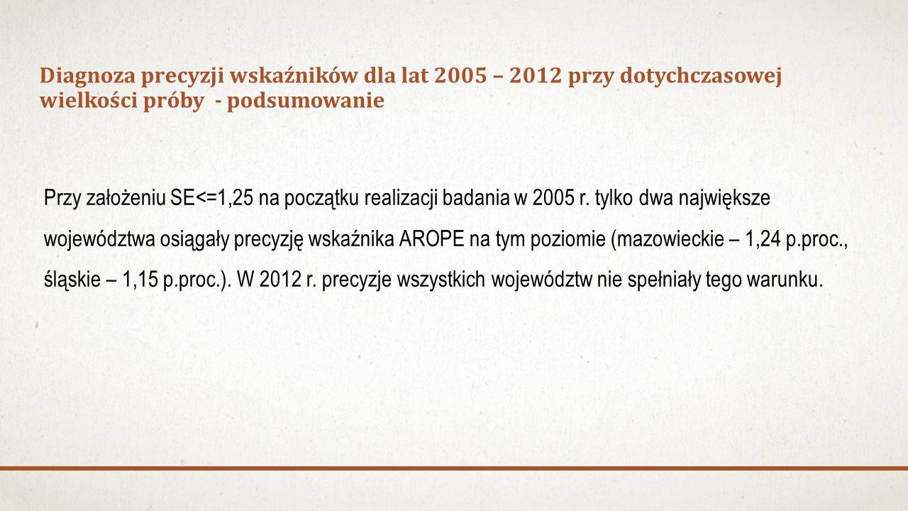 Przy założeniu SE<=1,25 na początku realizacji badania w 2005 r. tylko dwa największe województwa osiągały precyzję wskaźnika AROPE na tym poziomie (m