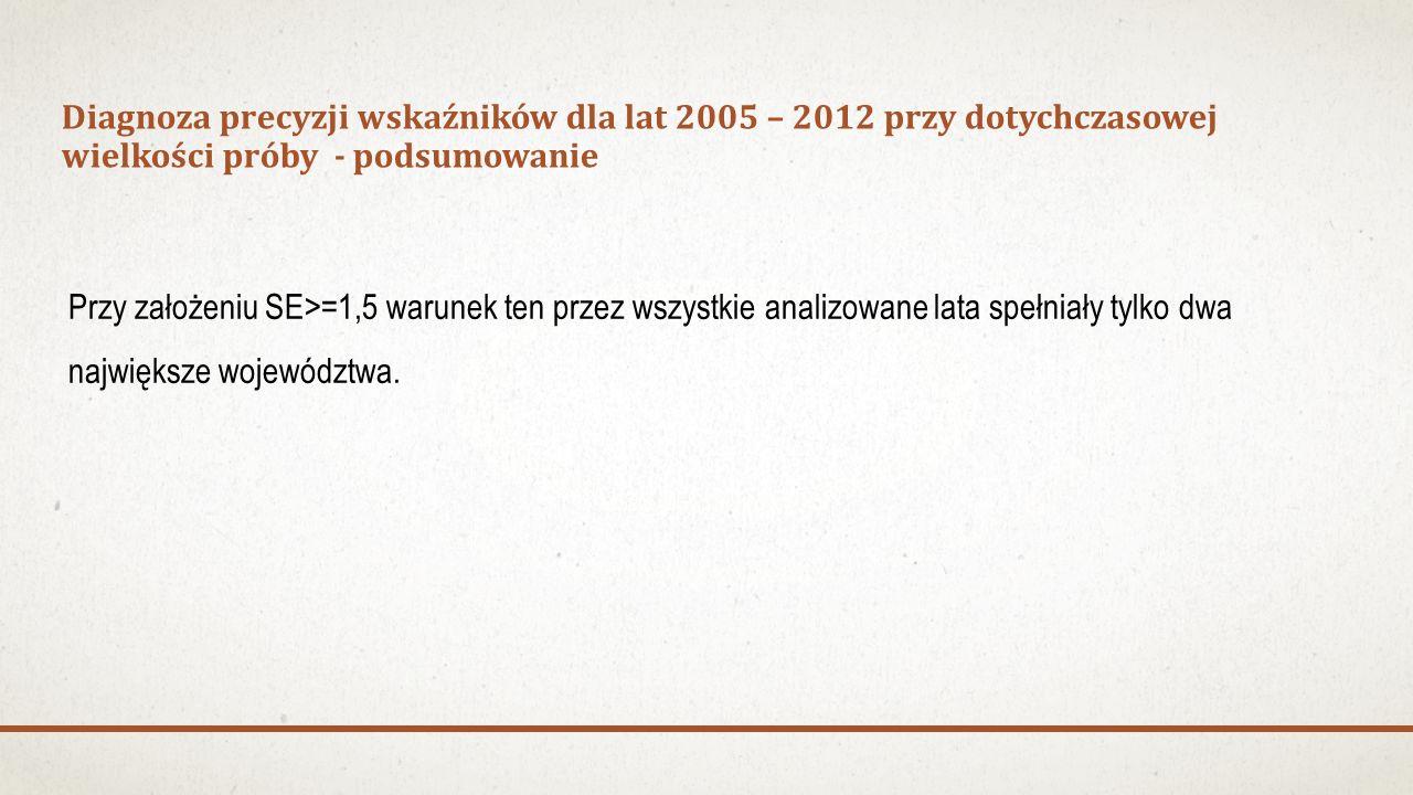 Diagnoza precyzji wskaźników dla lat 2005 – 2012 przy dotychczasowej wielkości próby - podsumowanie Przy założeniu SE>=1,5 warunek ten przez wszystkie