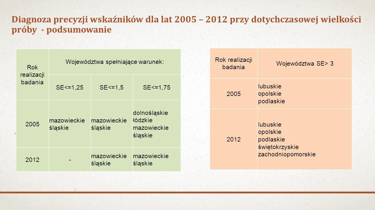 Diagnoza precyzji wskaźników dla lat 2005 – 2012 przy dotychczasowej wielkości próby - podsumowanie Rok realizacji badania Województwa spełniające warunek: SE<=1,25SE<=1,5SE<=1,75 2005 mazowieckie śląskie dolnośląskie łódzkie mazowieckie śląskie 2012- mazowieckie śląskie Rok realizacji badania Województwa SE> 3 2005 lubuskie opolskie podlaskie 2012 lubuskie opolskie podlaskie świętokrzyskie zachodniopomorskie