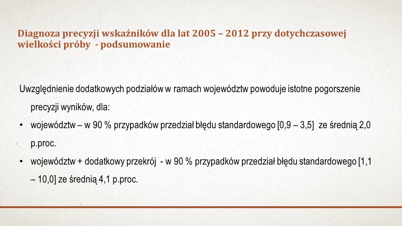 Diagnoza precyzji wskaźników dla lat 2005 – 2012 przy dotychczasowej wielkości próby - podsumowanie Uwzględnienie dodatkowych podziałów w ramach województw powoduje istotne pogorszenie precyzji wyników, dla: województw – w 90 % przypadków przedział błędu standardowego [0,9 – 3,5] ze średnią 2,0 p.proc.