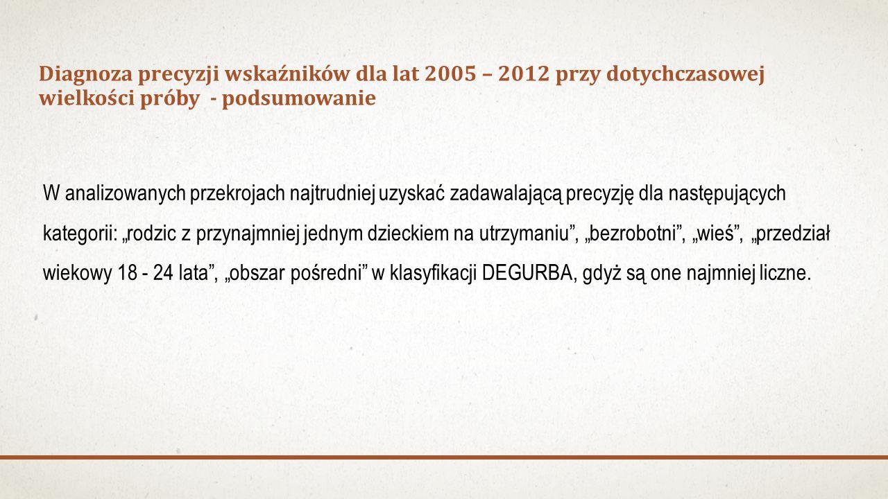 Diagnoza precyzji wskaźników dla lat 2005 – 2012 przy dotychczasowej wielkości próby - podsumowanie W analizowanych przekrojach najtrudniej uzyskać za