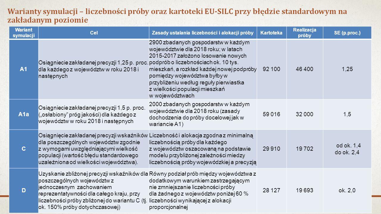 Warianty symulacji – liczebności próby oraz kartoteki EU-SILC przy błędzie standardowym na zakładanym poziomie Wariant symulacji CelZasady ustalania liczebności i alokacji próbyKartoteka Realizacja próby SE (p.proc.) A1 Osiągniecie zakładanej precyzji 1,25 p.