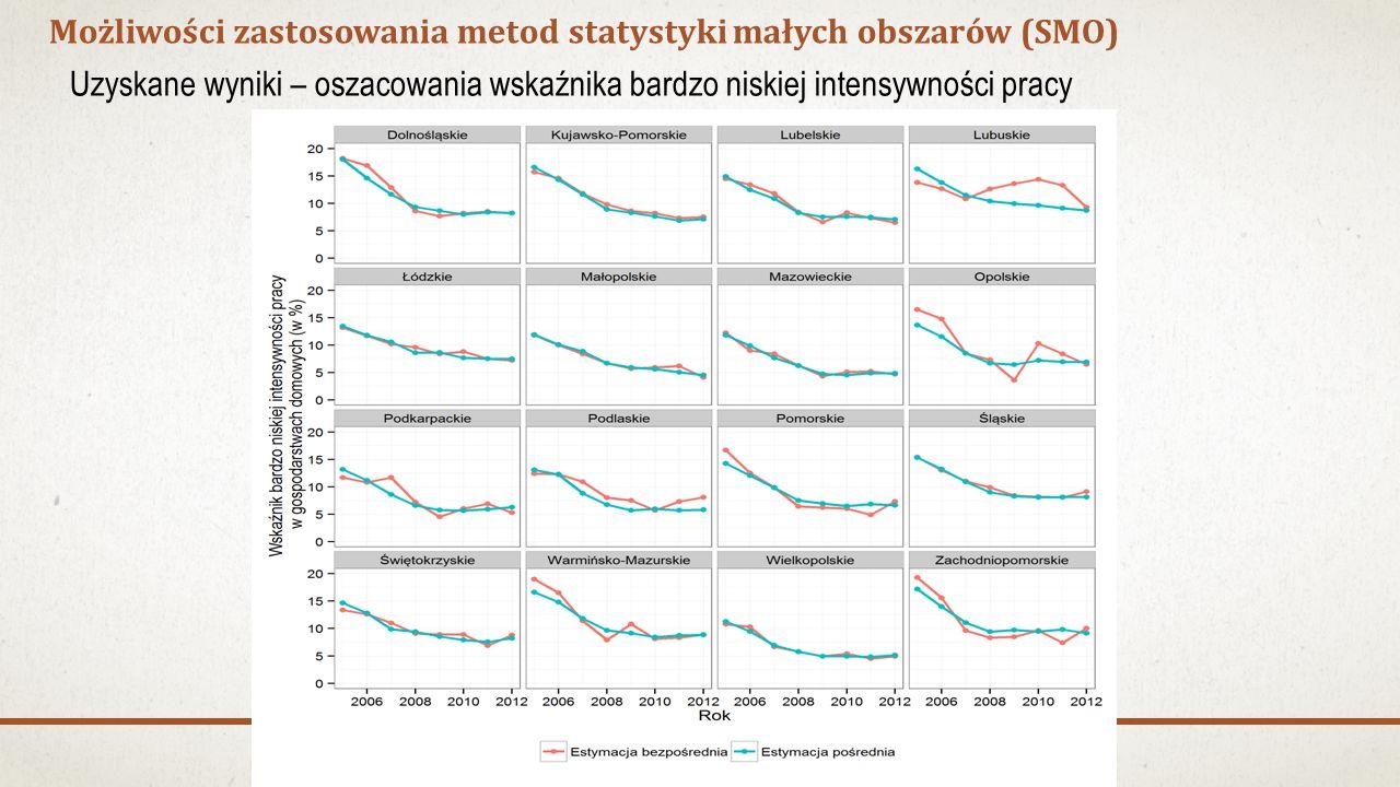 Możliwości zastosowania metod statystyki małych obszarów (SMO) Uzyskane wyniki – oszacowania wskaźnika bardzo niskiej intensywności pracy