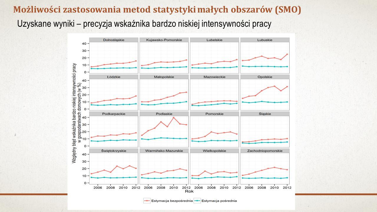 Możliwości zastosowania metod statystyki małych obszarów (SMO) Uzyskane wyniki – precyzja wskaźnika bardzo niskiej intensywności pracy