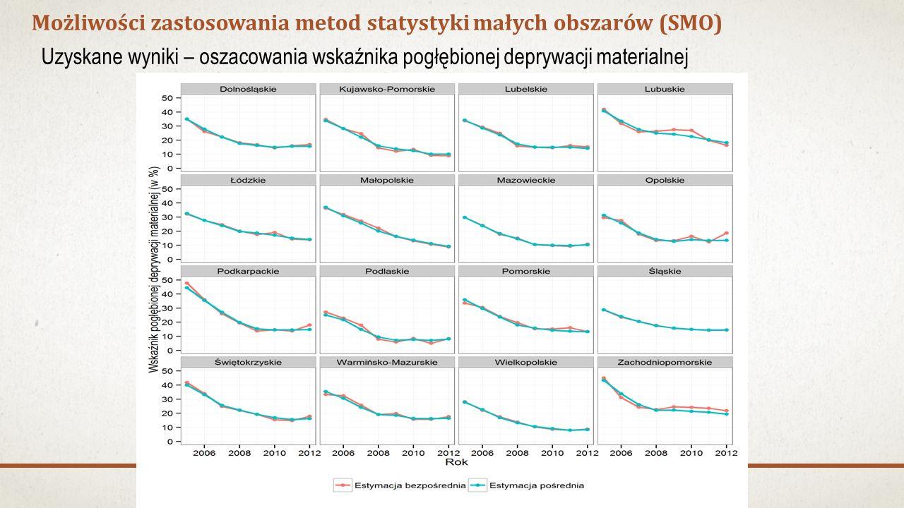 Możliwości zastosowania metod statystyki małych obszarów (SMO) Uzyskane wyniki – oszacowania wskaźnika pogłębionej deprywacji materialnej