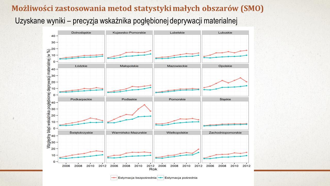 Możliwości zastosowania metod statystyki małych obszarów (SMO) Uzyskane wyniki – precyzja wskaźnika pogłębionej deprywacji materialnej