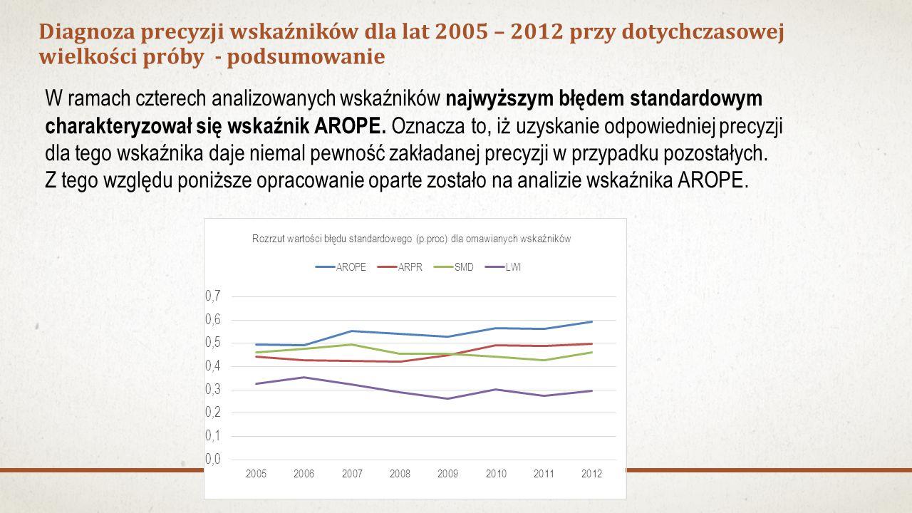 Diagnoza precyzji wskaźników dla lat 2005 – 2012 przy dotychczasowej wielkości próby - podsumowanie W ramach czterech analizowanych wskaźników najwyższym błędem standardowym charakteryzował się wskaźnik AROPE.