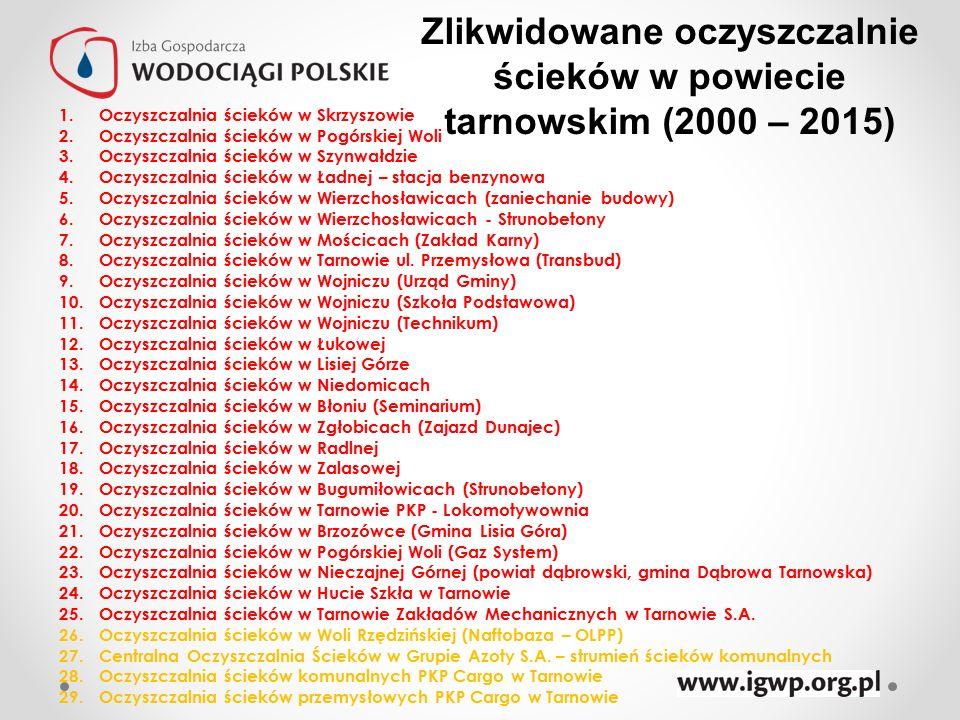 Zlikwidowane oczyszczalnie ścieków w powiecie tarnowskim (2000 – 2015) 1.Oczyszczalnia ścieków w Skrzyszowie 2.Oczyszczalnia ścieków w Pogórskiej Woli