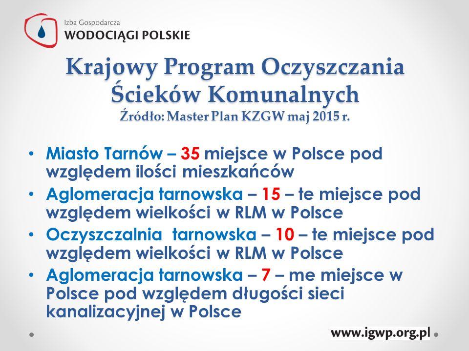 Krajowy Program Oczyszczania Ścieków Komunalnych Źródło: Master Plan KZGW maj 2015 r. Miasto Tarnów – 35 miejsce w Polsce pod względem ilości mieszkań