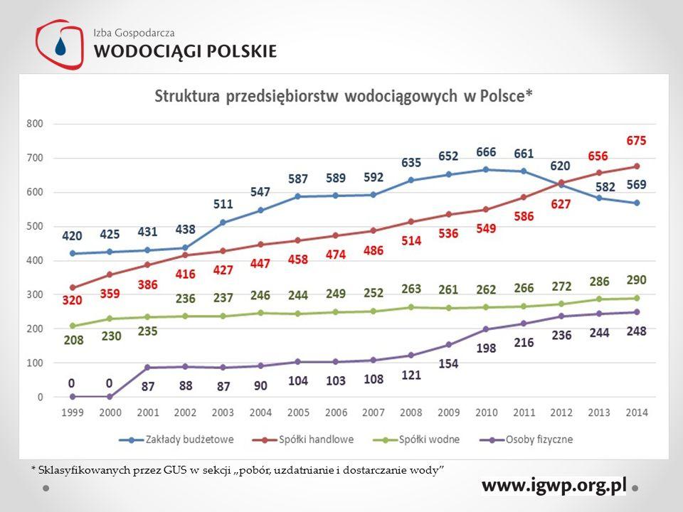 Przykłady negatywnych inwestycji – Gmina Ostrowice Województwo zachodniopomorskie Budżet 11 mln zł Wybudowano oczyszczalnię, 7 ujęć wody (modernizacja), kanalizacja + wodociągi Zadłużenie łączne ok.