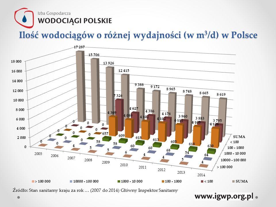 Ilość wodociągów o różnej wydajności (w m 3 /d) w Polsce Źródło: Stan sanitarny kraju za rok … (2007 do 2014) Główny Inspektor Sanitarny
