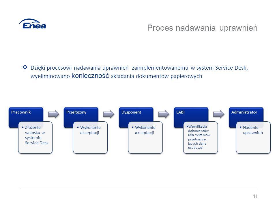 12 Pracownik Złożenie wniosku w systemie Service Desk Biuro Wsparcia Użytkowników IT Weryfikacja zasadności wniosku i dostępnych zasobów Przełożony Akceptacja rekomendacji Biuro Usług IT Zakup Biuro Wsparcia Użytkowników IT Instalacja/ przekazanie do pracownika Wniosek zakupowy  Proces zakupowy pozwala na weryfikację dostępnych zasobów sprzętowych co umożliwia uniknięcia zbędnych wydatków w postaci zakupu nowego sprzętu czy oprogramowania