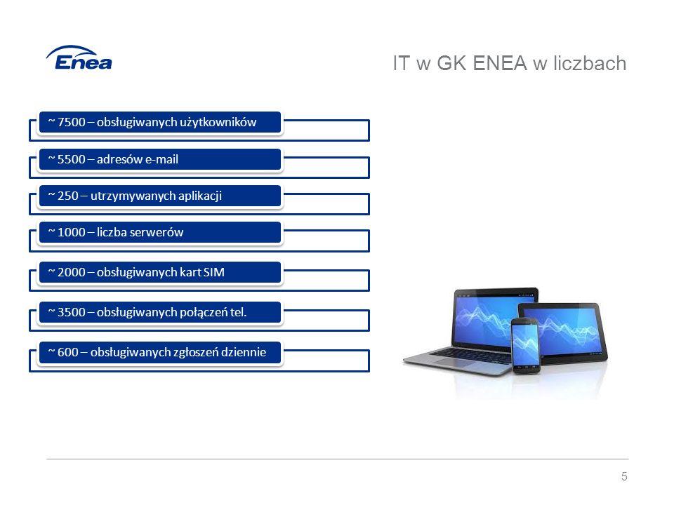 Centra kompetencyjne IT 6 Aplikacje Zunifikowana Komunikacja Infrastruktura IT Sieć teleinformatyczna Service Desk IT Usługi IT Wsparcie IT Projekty IT Architektura IT Obszar Wytwarzania