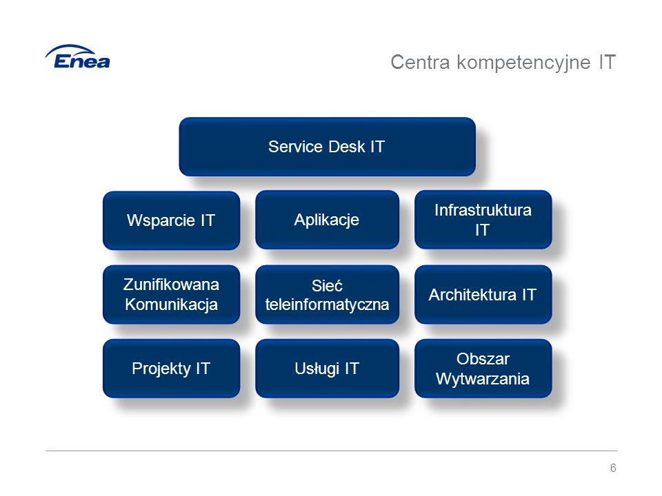 7 Wsparcie IT – jeden punkt kontaktu UŻYTKOWNIKUŻYTKOWNIK II Linia wsparcia Service Desk IT 7 Ścieżki składania zgłoszeń:  platforma ServiceDesk  telefonicznie  mailowo – w sytuacji braku dostępu do platformy Biuro Wsparcia Użytkowników IT