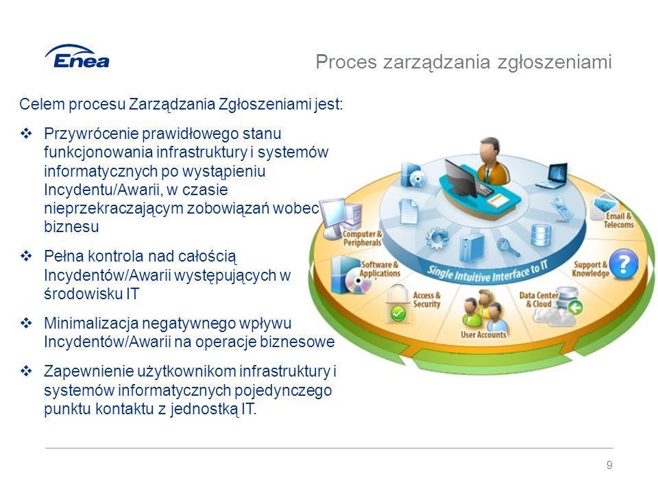 Aplikacja Service Desk Plus 10  W trakcie wdrożenia Service Desk Plus przeszkolono administratorów aplikacji, dzięki czemu uzyskano możliwość dostosowywania jej funkcjonalności  Przewidziano opcję zgłaszania opinii użytkowników, co umożliwia analizę pojawiających się sugestii biznesowych, kierowanych do całego Departamentu Teleinformatyki  Wdrożona została najnowsza wersja oprogramowania uwzględniająca ewoluujące potrzeby użytkowników