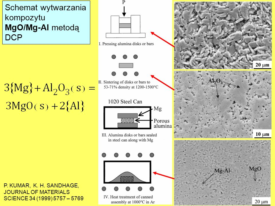 Schemat wytwarzania kompozytu MgO/Mg-Al metodą DCP P. KUMAR, K. H. SANDHAGE, JOURNAL OF MATERIALS SCIENCE 34 (1999) 5757 – 5769