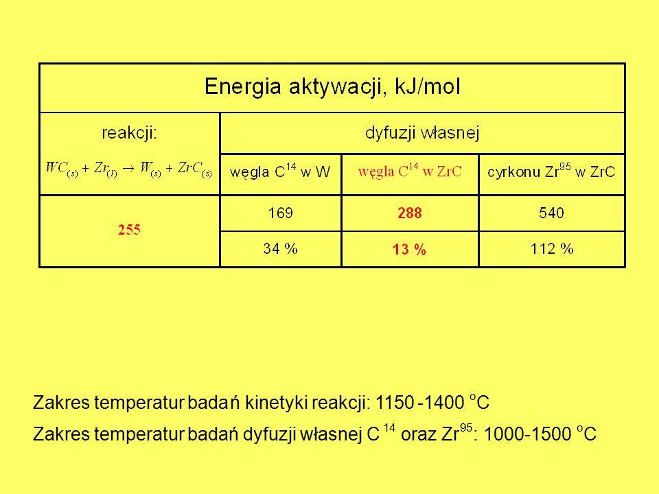 Zakres temperatur badań kinetyki reakcji: 1150-1400 o C Zakres temperatur badań dyfuzji własnej C 14 oraz Zr 95 : 1000-1500 o C