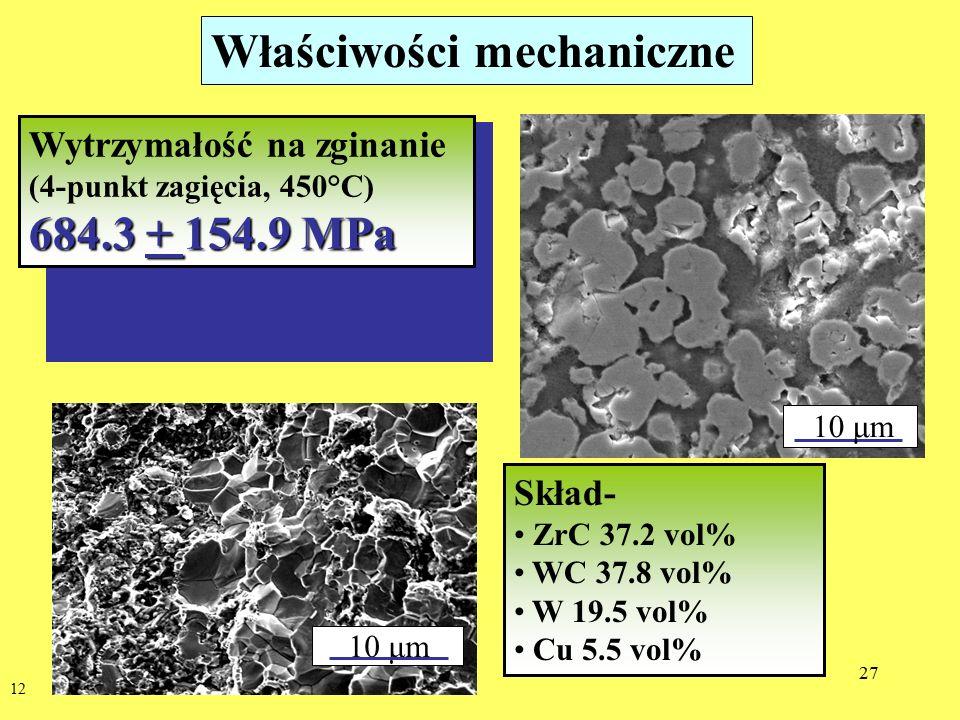 27 12 Właściwości mechaniczne 10 μm Skład- ZrC 37.2 vol% WC 37.8 vol% W 19.5 vol% Cu 5.5 vol% Wytrzymałość na zginanie (4-punkt zagięcia, 450°C) 684.3