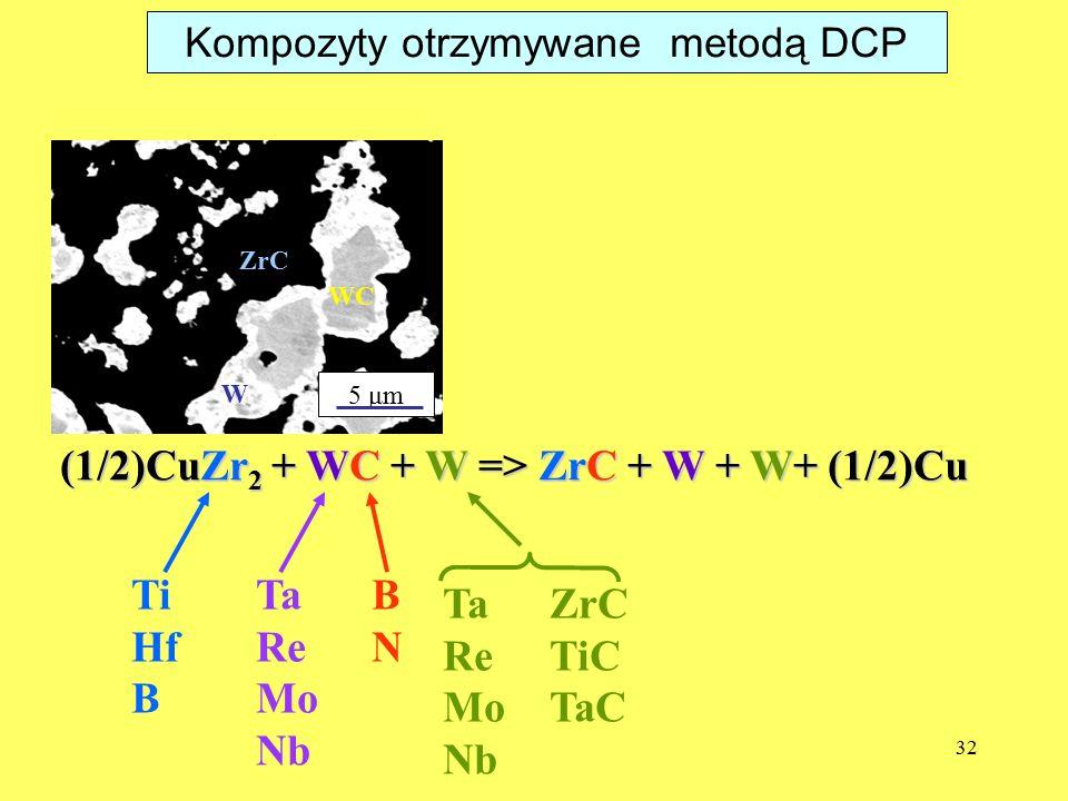 32 (1/2)CuZr 2 + WC + W => ZrC + W + W+ (1/2)Cu Ti Hf B Ta Re Mo Nb BNBN TaZrC ReTiC MoTaC Nb 5 μm ZrC WC W Kompozyty otrzymywane metodą DCP