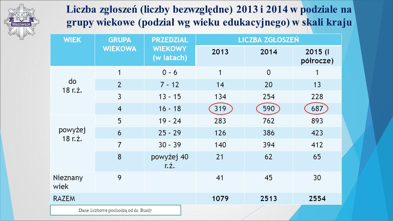 Liczba zgłoszeń (liczby bezwzględne) 2013 i 2014 w podziale na grupy wiekowe (podział wg wieku edukacyjnego) w skali kraju WIEKGRUPA WIEKOWA PRZEDZIAŁ