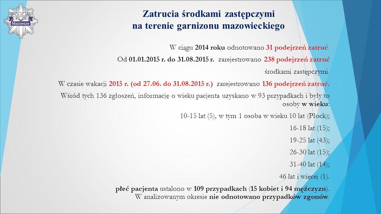 Zatrucia środkami zastępczymi na terenie garnizonu mazowieckiego W ciągu 2014 roku odnotowano 31 podejrzeń zatruć. Od 01.01.2015 r. do 31.08.2015 r. z