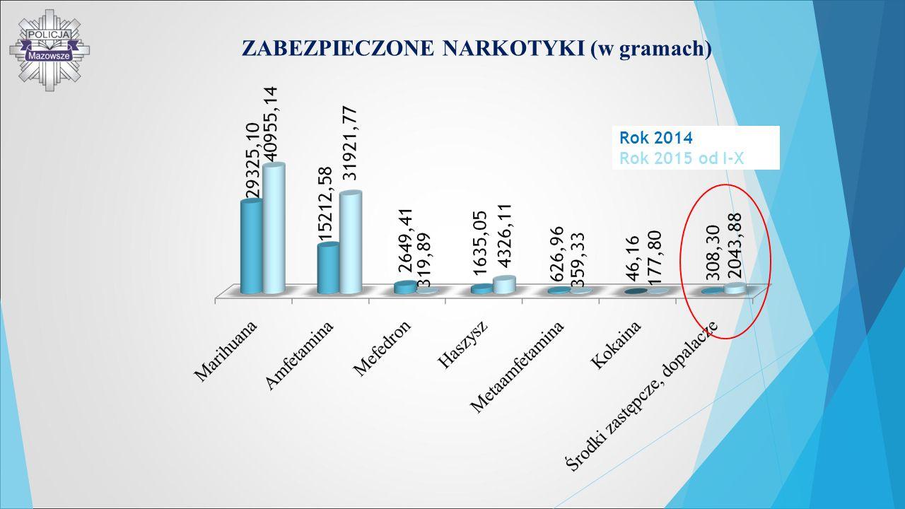 ZABEZPIECZONE NARKOTYKI (w gramach) Rok 2014 Rok 2015 od I-X