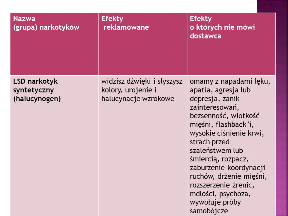 Nazwa (grupa) narkotyków Efekty reklamowane Efekty o których nie mówi dostawca LSD narkotyk syntetyczny (halucynogen) widzisz dźwięki i słyszysz kolor