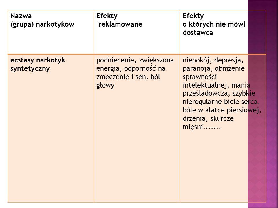 Nazwa (grupa) narkotyków Efekty reklamowane Efekty o których nie mówi dostawca ecstasy narkotyk syntetyczny podniecenie, zwiększona energia, odporność