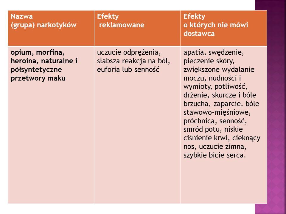 Nazwa (grupa) narkotyków Efekty reklamowane Efekty o których nie mówi dostawca opium, morfina, heroina, naturalne i półsyntetyczne przetwory maku uczu
