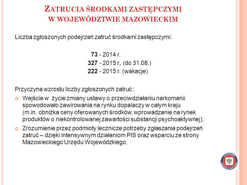 Z ATRUCIA ŚRODKAMI ZASTĘPCZYMI W WOJEWÓDZTWIE MAZOWIECKIM Liczba zgłoszonych podejrzeń zatruć środkami zastępczymi: 73 - 2014 r. 327 - 2015 r. (do 31.