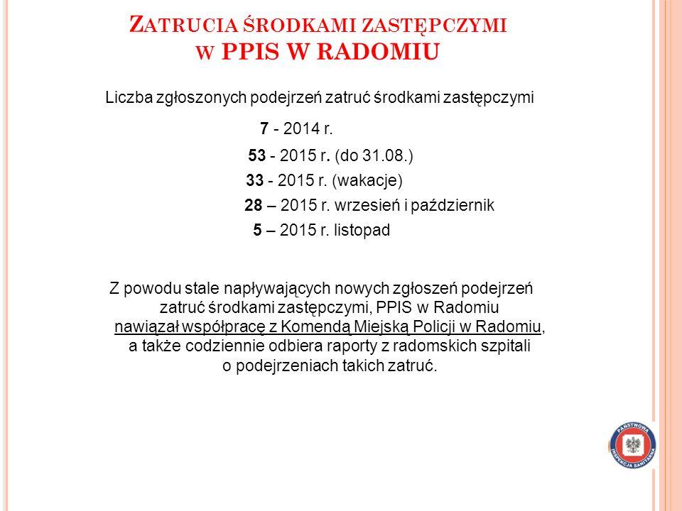 Z ATRUCIA ŚRODKAMI ZASTĘPCZYMI W PPIS W RADOMIU Liczba zgłoszonych podejrzeń zatruć środkami zastępczymi 7 - 2014 r. 53 - 2015 r. (do 31.08.) 33 - 201