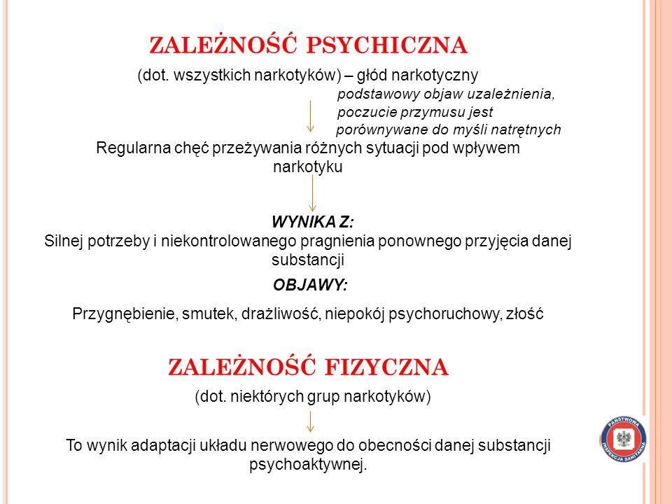 ZALEŻNOŚĆ PSYCHICZNA (dot.
